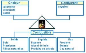 6 qu est ce que la combustion for Les types de combustion